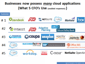 cloud-financial-software-continues-its-march-into-large-enterprises