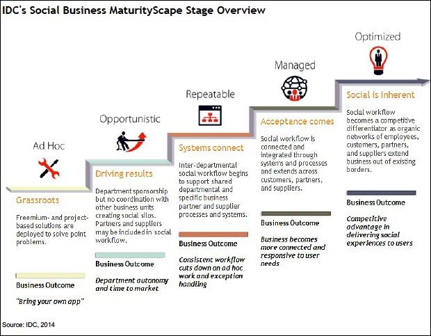 IDC-social-business-maturity