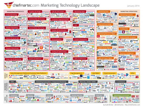 marketingtechnologyjan2014
