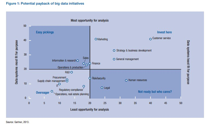 potential payback of big data initiatives