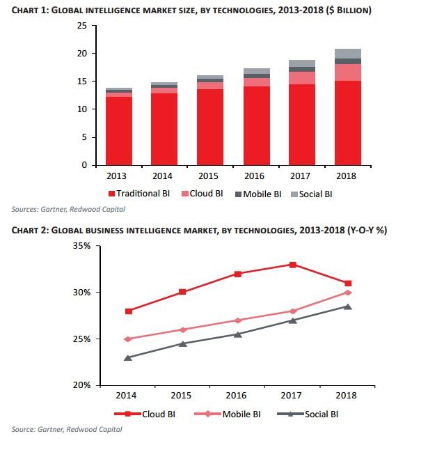 redwood capital global intelligence market size