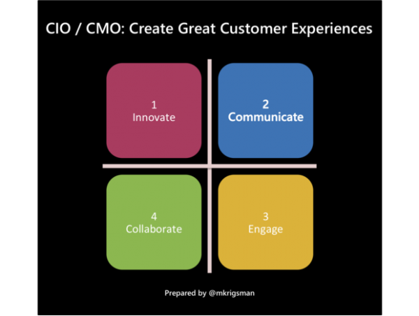 steps-to-cio-value-and-customer-delight