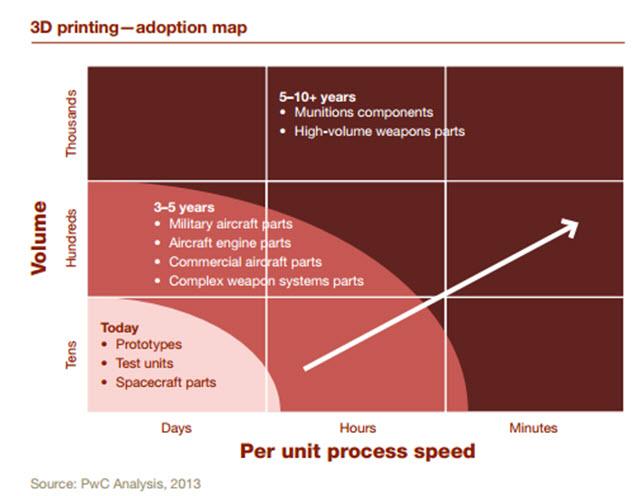PWC 3D Adoption Map