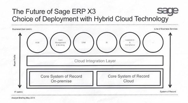 Sage's up-market solution: Is X3 ready for North American market?