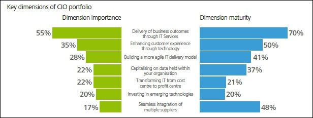 Deloitte CIO key portfolio dimensions