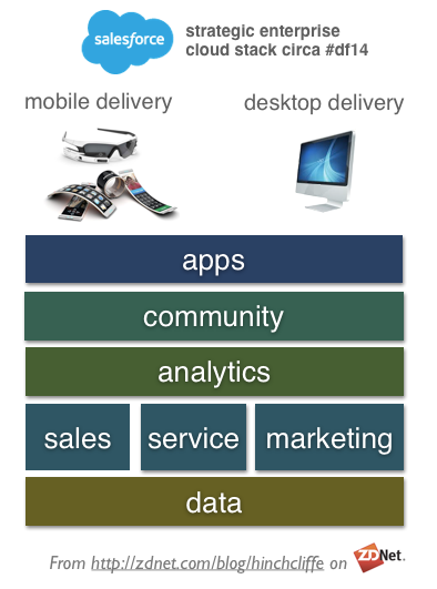 Dreamforce 2014: Converging on cloud, apps, mobile, analytics, and community