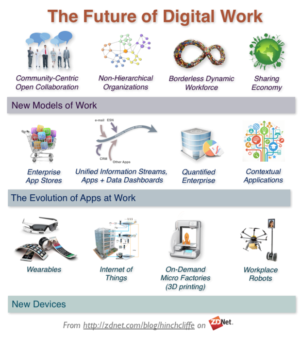 The Future of the Digital Workplace: Community/Social Collaboration, Non-Hierarchical Organizations, Borderless Dynamic Workforce (Crowdsourcing), Sharing Economy, Enterprise App Stores, Unified Activity Streams, Quantified Enterprise, Contexual Applications, Wearables, Internet of Things, 3D printing, Workplace Robots and Drones