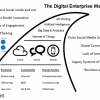 Dealing with Digital Disruption