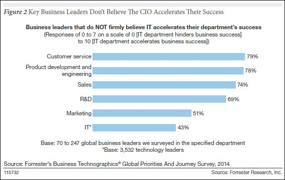 Forrester business view of IT and CIO