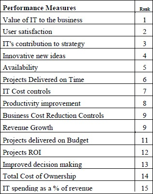 SIM IT Trends - CIO performance metrics