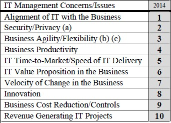 SIM IT Trends - IT Concerns