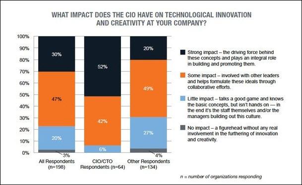 CIOs make progress, but still get no respect