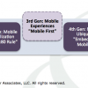 Why The Third Generation Of Enterprise Mobile Is Designed For Digital Transformation