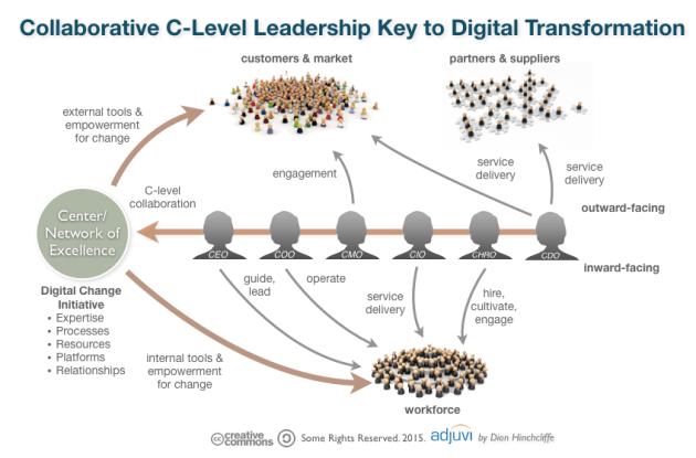 Collaboration Between CEO, CIO, CMO, COO, CDO, CHRO Essential for Digital and Social Business Transformation