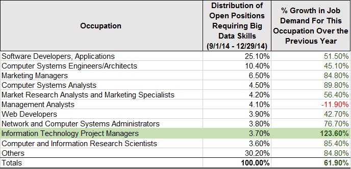job growth matrix
