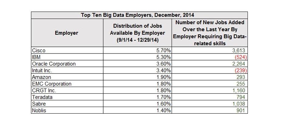 top ten employers