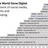 20 years of a World Gone Digital