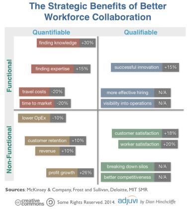 Strategic Benefits of Strategic Workforce Collaboration