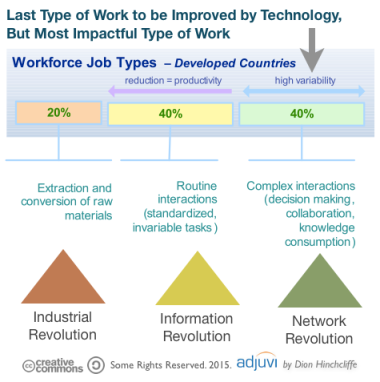 Tacit Interactions: Last Bastion of Productivity Improvements for Social Business