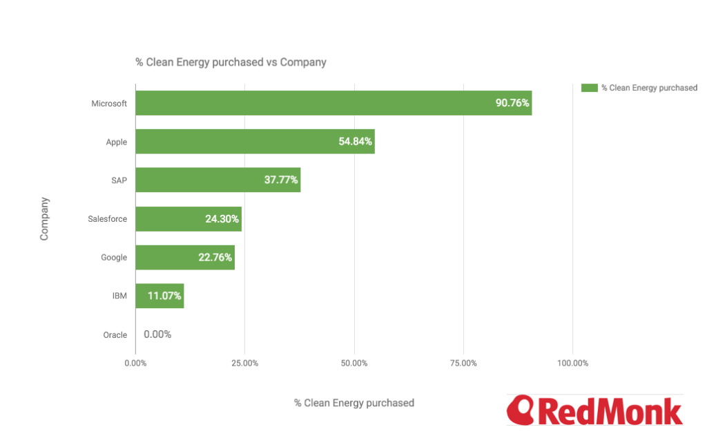 Cloud Computing Clean Energy 2015