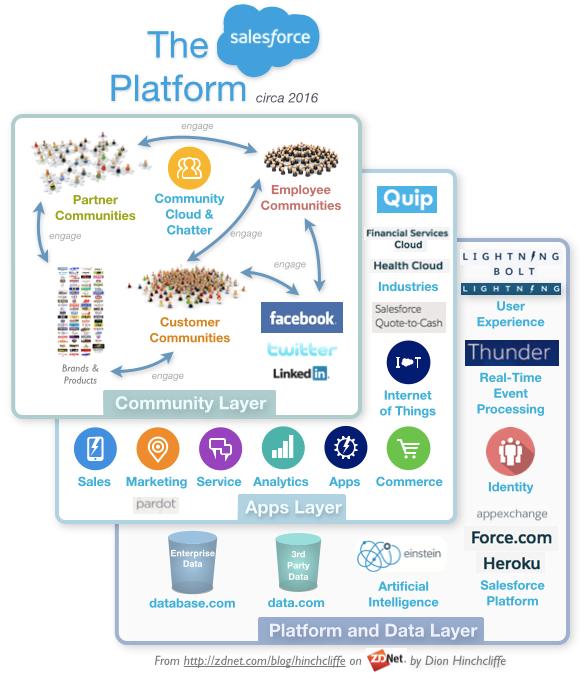 salesforceplatformandecosystem2016crmmarketingservicecommunityiotanalyticslightningai