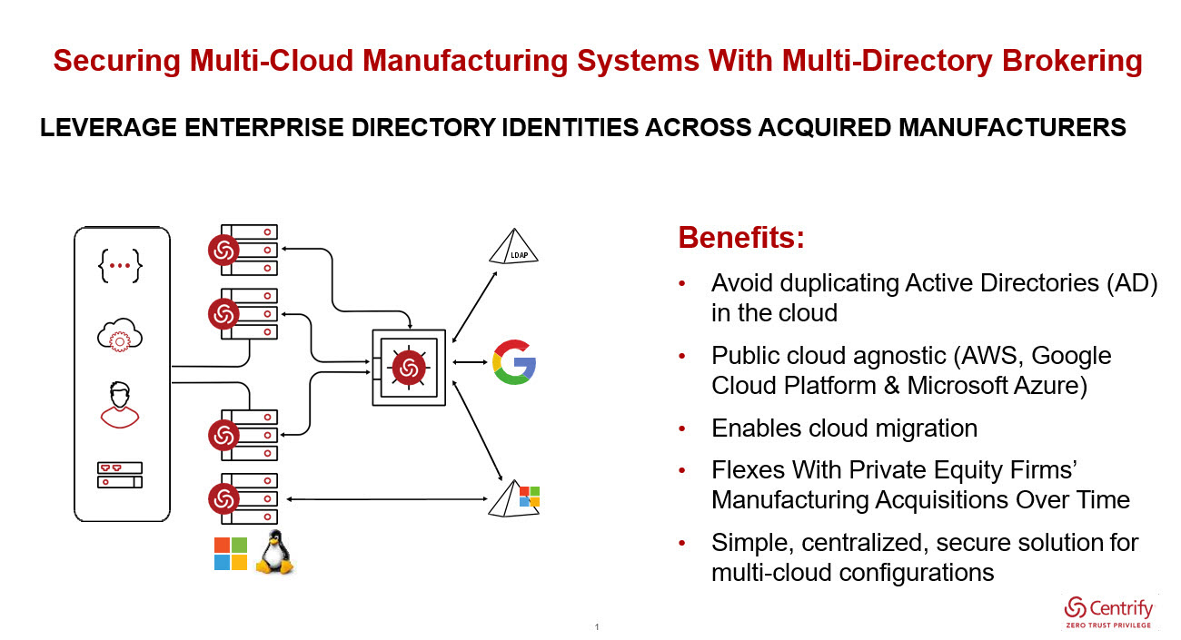Securing Multi-Cloud Manufacturing Systems In A Zero Trust World
