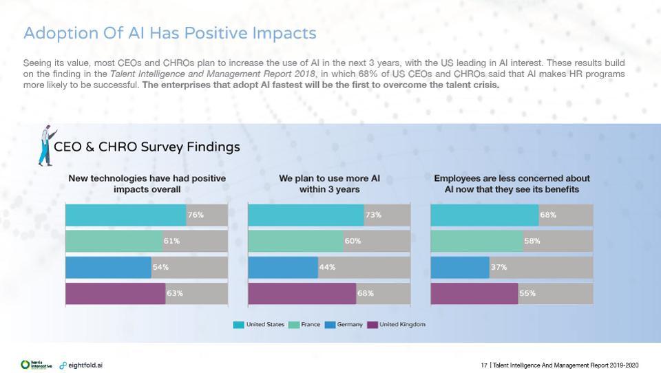 Adoption of AI has Positive Impacts