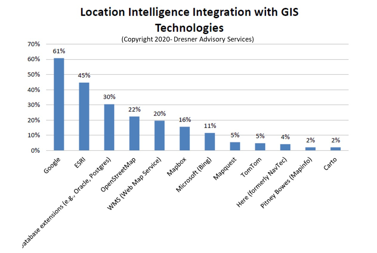 What You Need To Know About Location Intelligence In 2020 figure 10