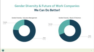 Gender Diversity & Future of Work Companies — We Can Do Better!