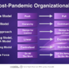 How Work Will Evolve in a Digital Post-Pandemic Society