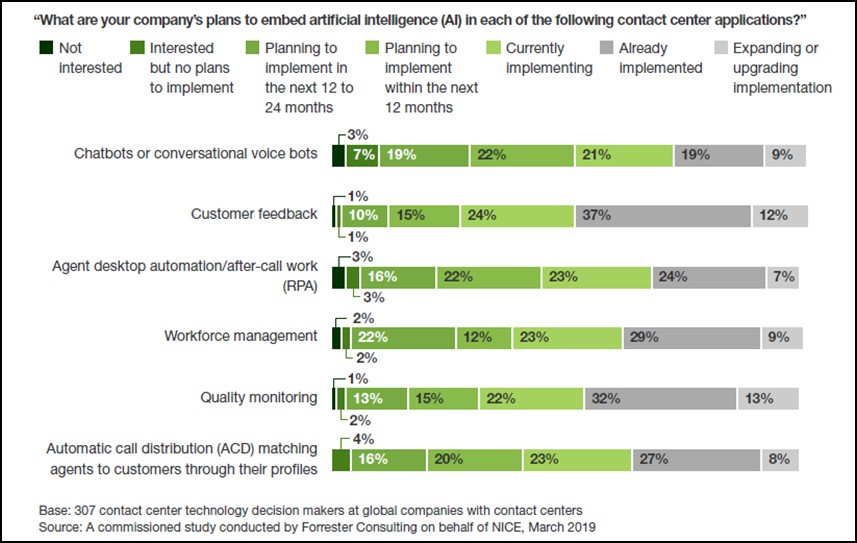 10 Ways Enterprises Are Getting Results From AI Strategies figure 1