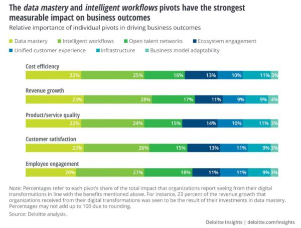 Why Digital Transformation Always Needs To Start With Customers First