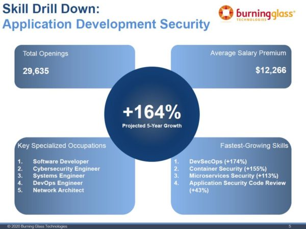What Are The Fastest Growing Cybersecurity Skills In 2021?