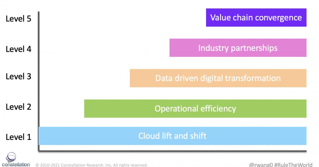 Five Levels Of Cloud Partnership #RuleTheWorld
