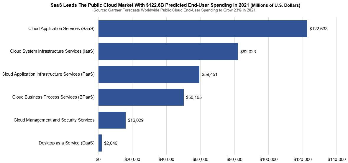 Gartner Predicts Public Cloud Services Market Will Reach $397.4B by 2022, public cloud