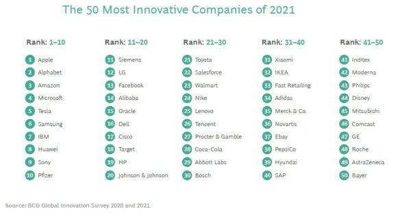 The Most Innovative Companies of 2021 According to BCG