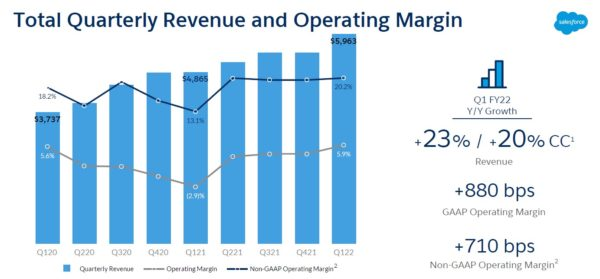 Salesforce Sees Surge In $1M+ Deals Powering Record Q1, FY22 Results