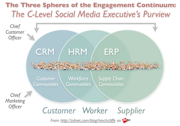 The Three Domains of Social Business Engagement