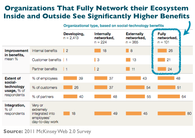 Higher Social Business & Benefits For Fully Networked Organizations (Social Media, Enterprise 2.0)